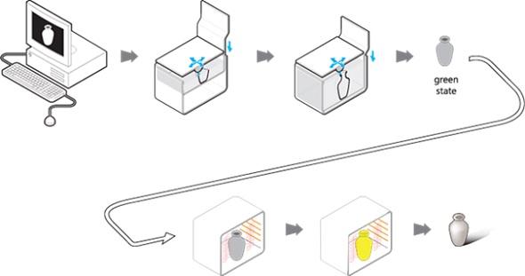 اصول کار پرینتر های سه بعدی