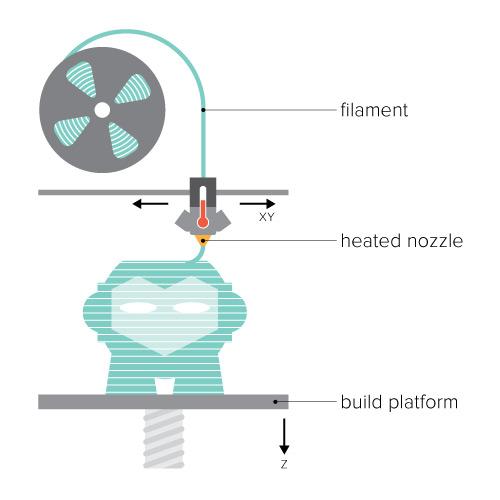 مدل سازی 3D رسوب شده (FDM)