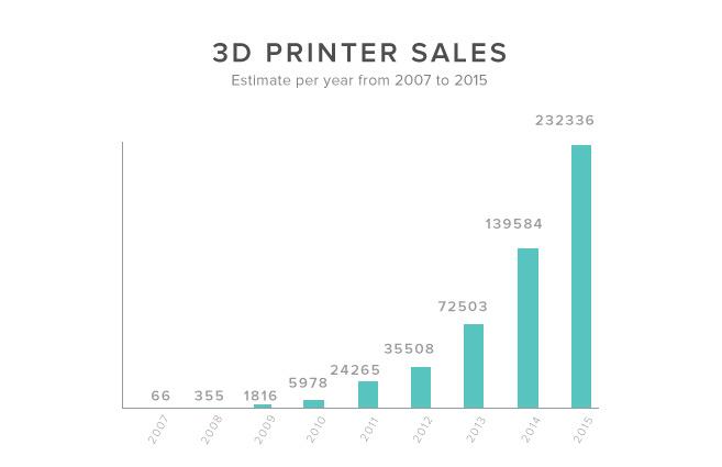 فروش چاپگر 3D در هر سال از سال 2007 تا 2015. منبع: Wohler's Report 2015؛ گارتنر
