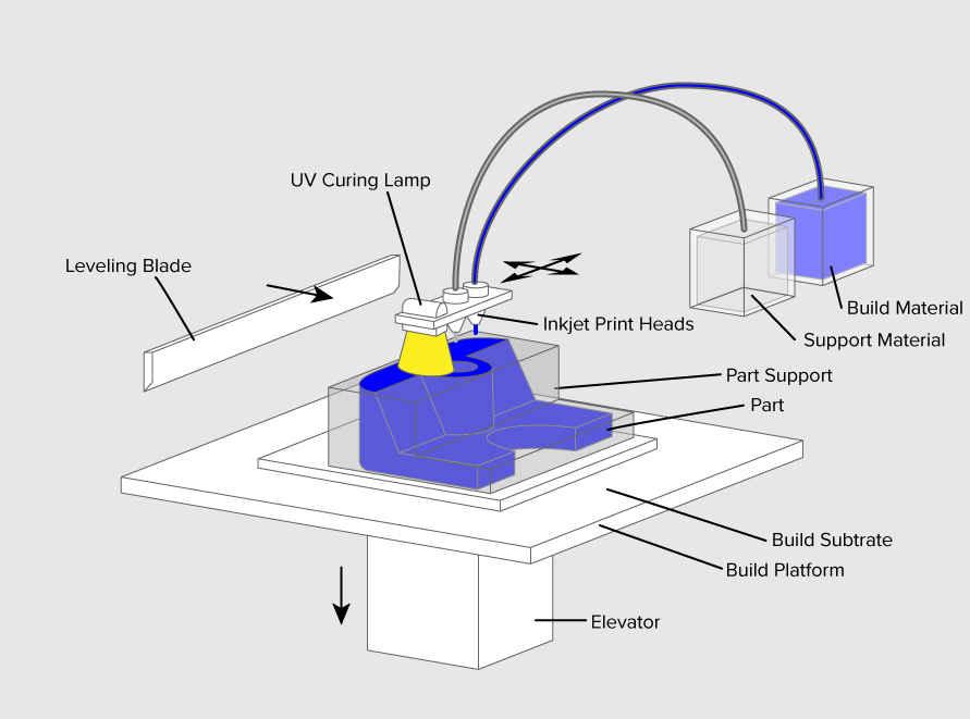 انواع فن آوری ها و فرآیندهای چاپ 3D قسمت دوم
